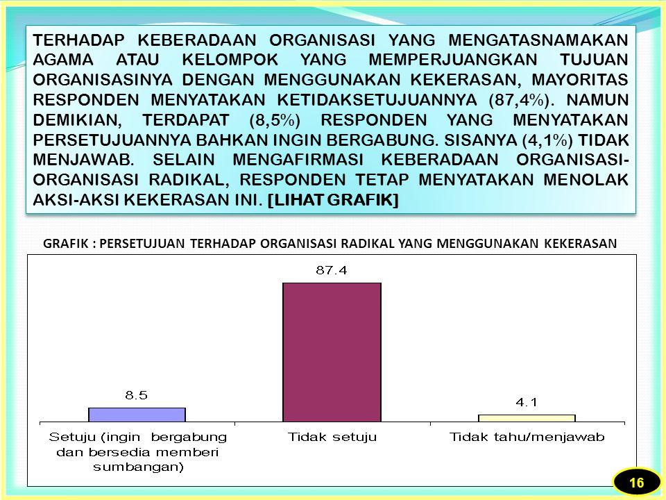 TERHADAP KEBERADAAN ORGANISASI YANG MENGATASNAMAKAN AGAMA ATAU KELOMPOK YANG MEMPERJUANGKAN TUJUAN ORGANISASINYA DENGAN MENGGUNAKAN KEKERASAN, MAYORITAS RESPONDEN MENYATAKAN KETIDAKSETUJUANNYA (87,4%). NAMUN DEMIKIAN, TERDAPAT (8,5%) RESPONDEN YANG MENYATAKAN PERSETUJUANNYA BAHKAN INGIN BERGABUNG. SISANYA (4,1%) TIDAK MENJAWAB. SELAIN MENGAFIRMASI KEBERADAAN ORGANISASI-ORGANISASI RADIKAL, RESPONDEN TETAP MENYATAKAN MENOLAK AKSI-AKSI KEKERASAN INI. [LIHAT GRAFIK]